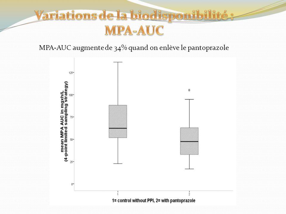 MPA-AUC augmente de 34% quand on enlève le pantoprazole