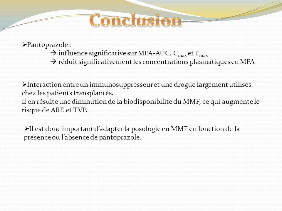 Pantoprazole : influence significative sur MPA-AUC, C max et T max réduit significativement les concentrations plasmatiques en MPA Interaction entre u