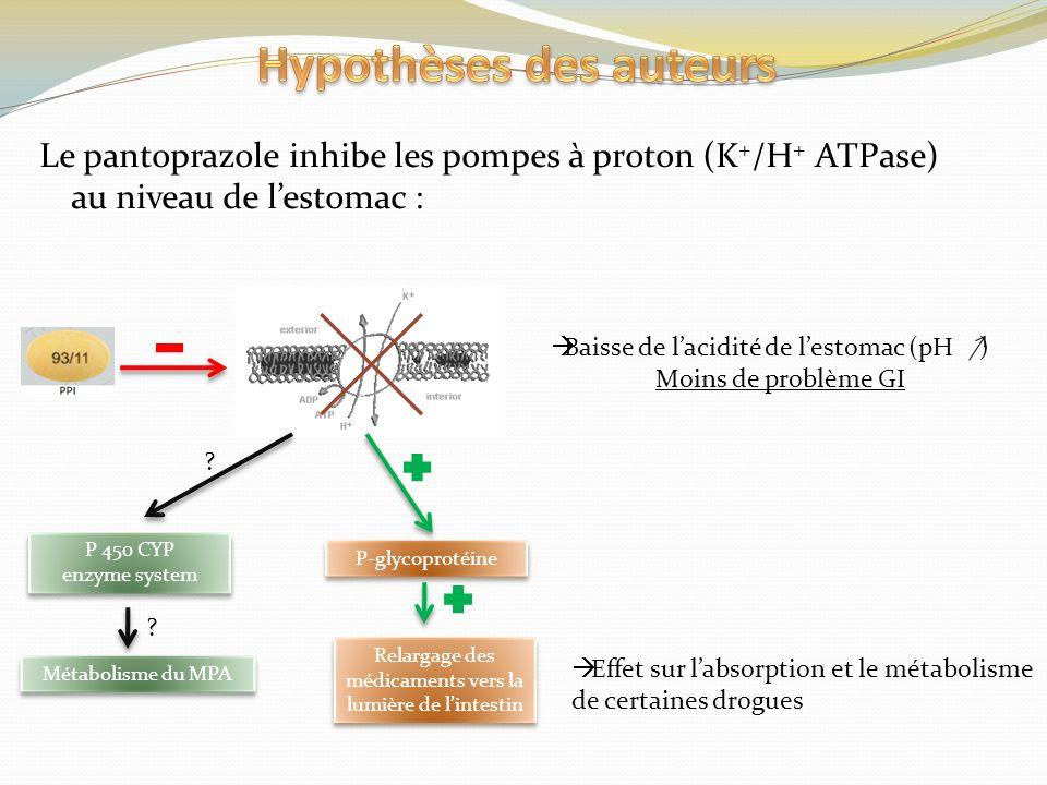 Le pantoprazole inhibe les pompes à proton (K + /H + ATPase) au niveau de lestomac : Baisse de lacidité de lestomac (pH ) Moins de problème GI Effet s