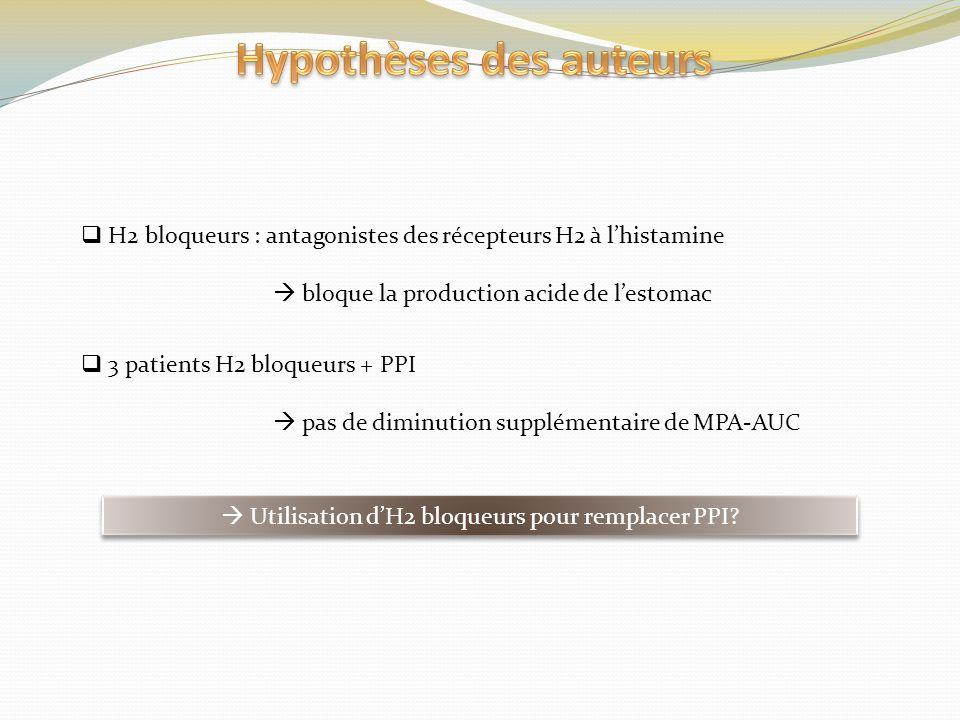 H2 bloqueurs : antagonistes des récepteurs H2 à lhistamine bloque la production acide de lestomac 3 patients H2 bloqueurs + PPI pas de diminution supp