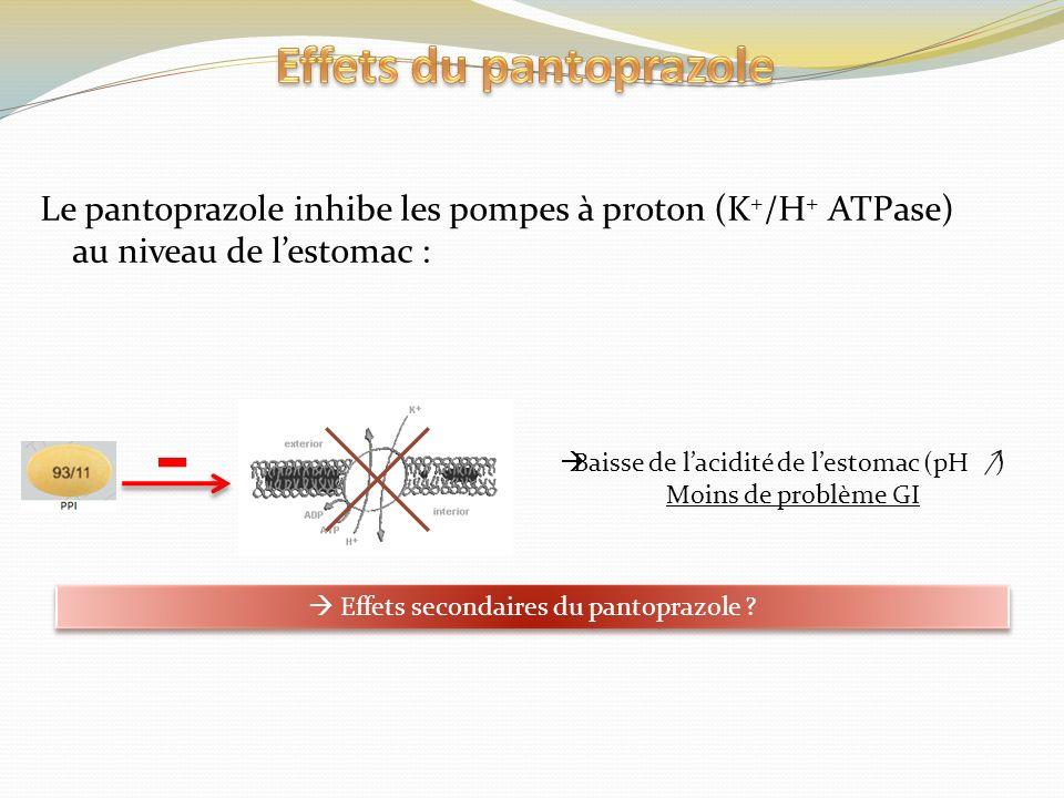 Le pantoprazole inhibe les pompes à proton (K + /H + ATPase) au niveau de lestomac : Baisse de lacidité de lestomac (pH ) Moins de problème GI Effets