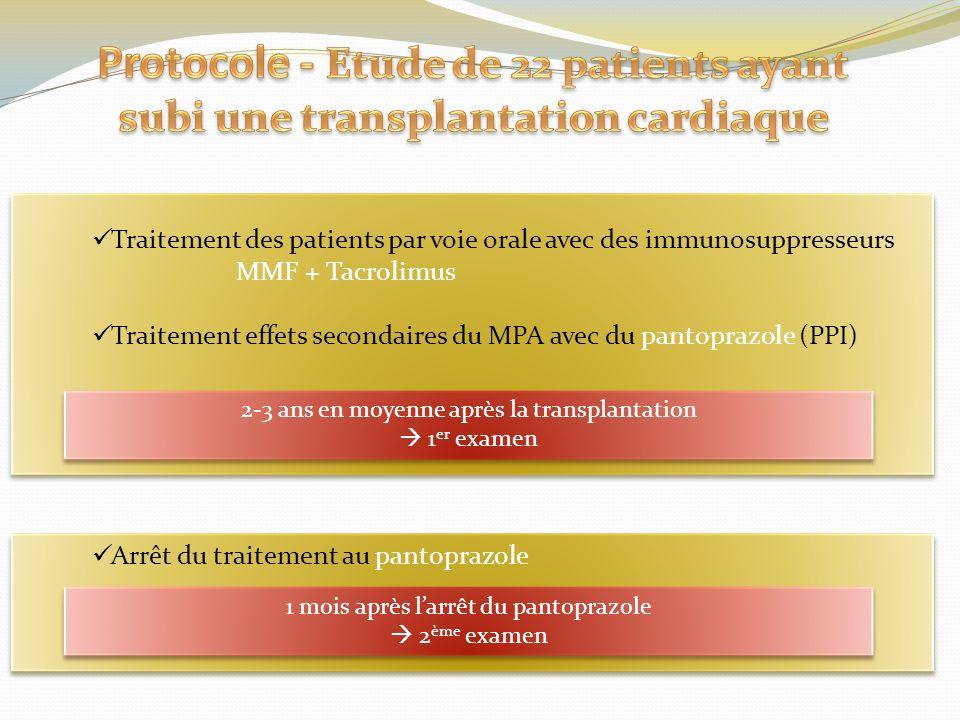 Traitement des patients par voie orale avec des immunosuppresseurs MMF + Tacrolimus Traitement effets secondaires du MPA avec du pantoprazole (PPI) Ar