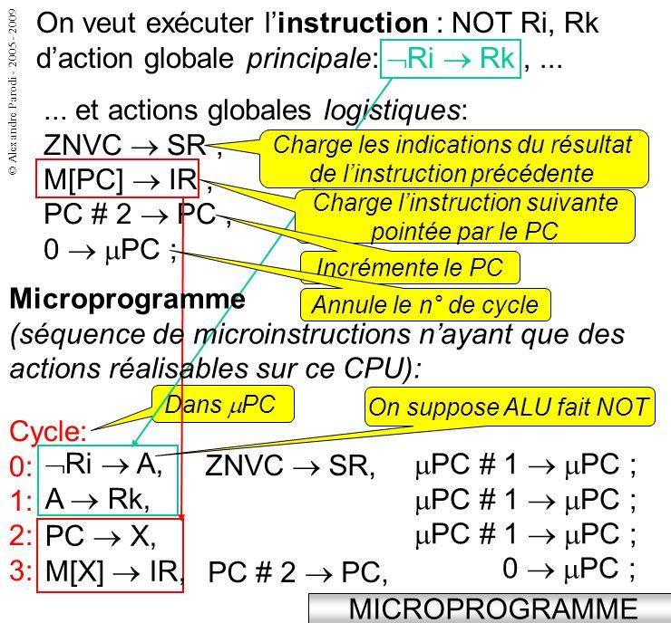 © Alexandre Parodi - 2005 - 2009 MICROPROGRAMME On veut exécuter linstruction : NOT Ri, Rk daction globale principale: Ri Rk,......