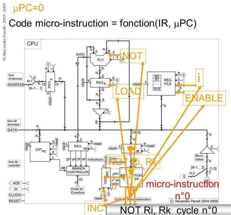 © Alexandre Parodi - 2005 - 2009 Code micro-instruction = fonction(IR, PC) micro-instruction n°0 NOT Ri, Rk cycle n°0 NOT Ri, Rk * i NOT ENABLE LOAD INC PC=0 0