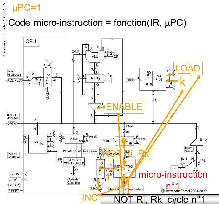 © Alexandre Parodi - 2005 - 2009 Code micro-instruction = fonction(IR, PC) micro-instruction n°1 NOT Ri, Rk cycle n°1 1 NOT Ri, Rk * k LOAD ENABLE INC PC=1