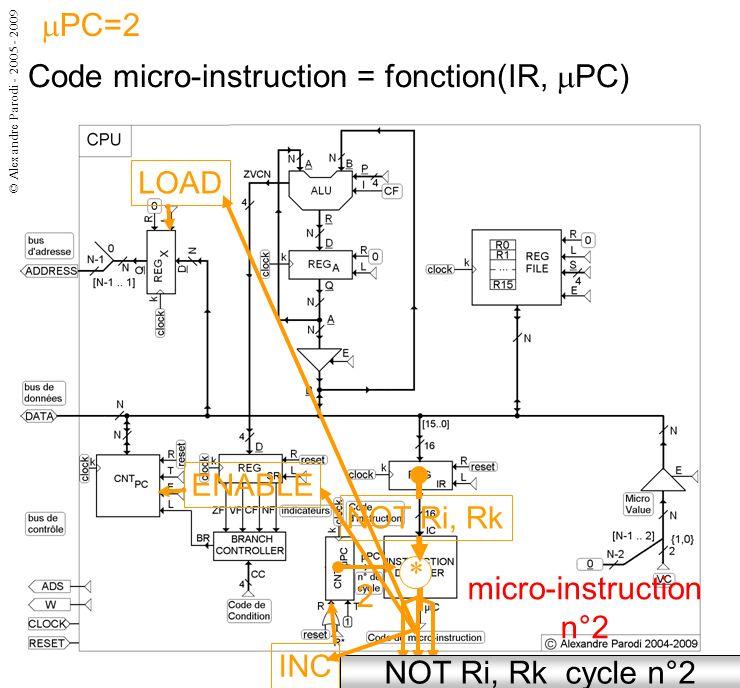 © Alexandre Parodi - 2005 - 2009 Code micro-instruction = fonction(IR, PC) micro-instruction n°2 NOT Ri, Rk cycle n°2 2 NOT Ri, Rk * ENABLE LOAD INC PC=2