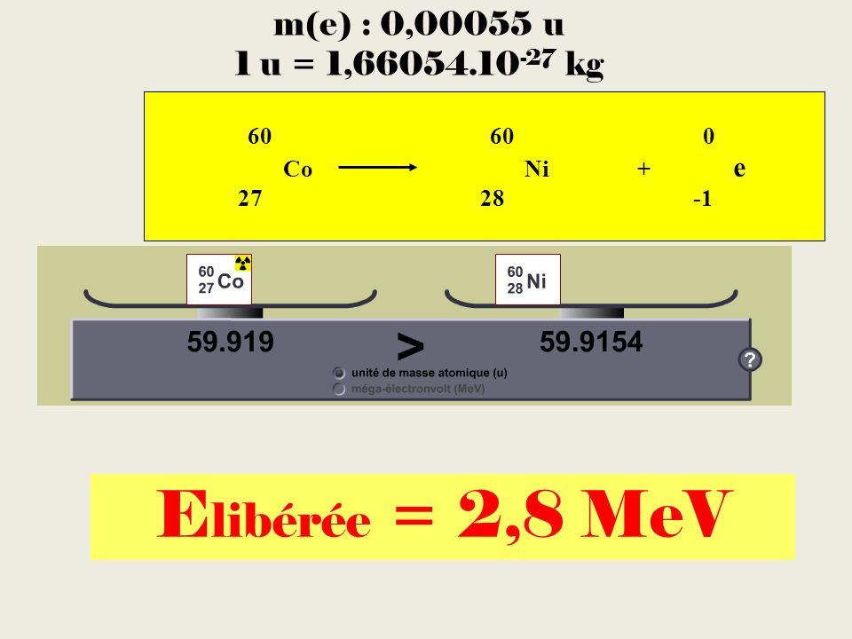 60 60 0 Co Ni + e 27 28 -1 m(e) : 0,00055 u 1 u = 1,66054.10 -27 kg E libérée = 2,8 MeV