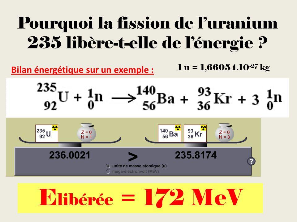 Pourquoi la fission de luranium 235 libère-t-elle de lénergie ? Bilan énergétique sur un exemple : E libérée = 172 MeV 1 u = 1,66054.10 -27 kg