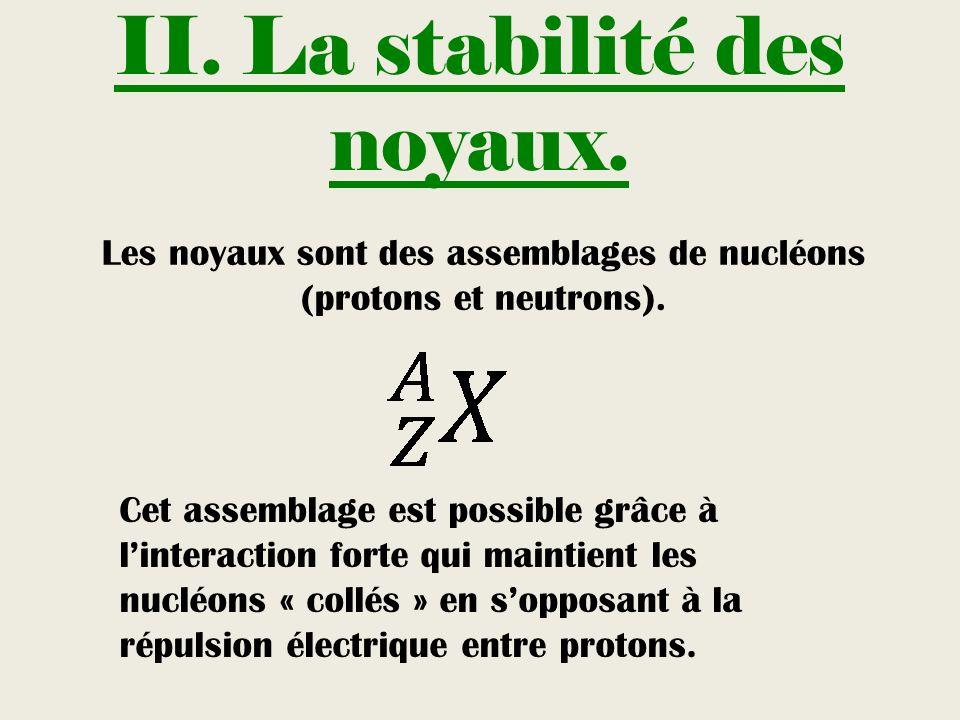 II. La stabilité des noyaux. Les noyaux sont des assemblages de nucléons (protons et neutrons). Cet assemblage est possible grâce à linteraction forte