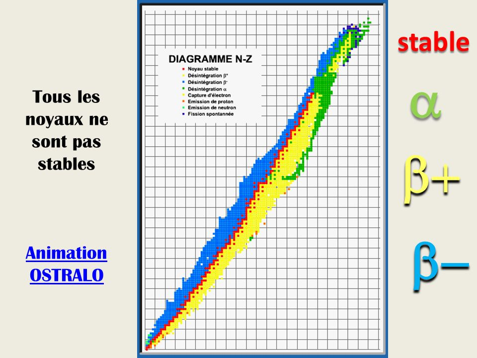 Tous les noyaux ne sont pas stables Animation OSTRALO Animation OSTRALO stable
