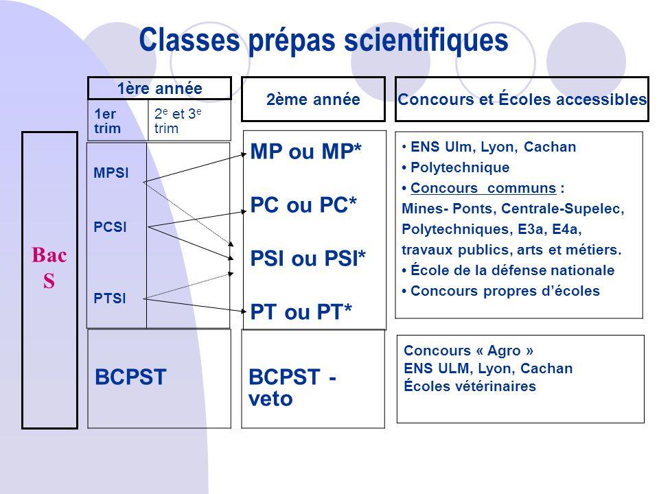 1ère année Bac S 1er trim 2 e et 3 e trim 2ème année MPSI PCSI PTSI MP ou MP* PC ou PC* PSI ou PSI* PT ou PT* BCPSTBCPST - veto ENS Ulm, Lyon, Cachan