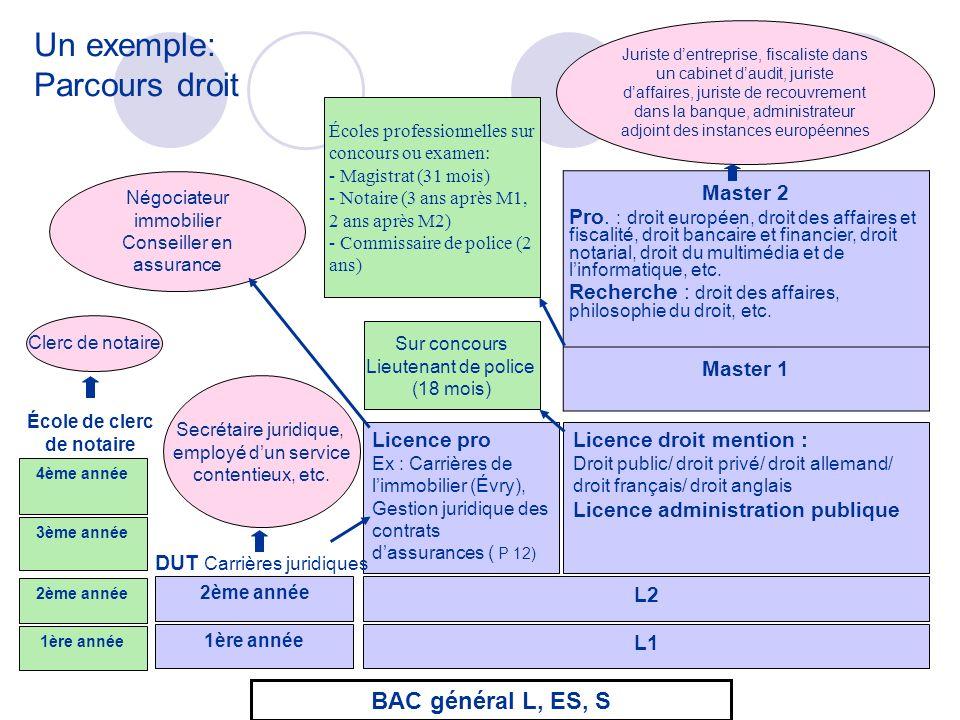 L1 L2 Licence pro Ex : Carrières de limmobilier (Évry), Gestion juridique des contrats dassurances ( P 12) Licence droit mention : Droit public/ droit