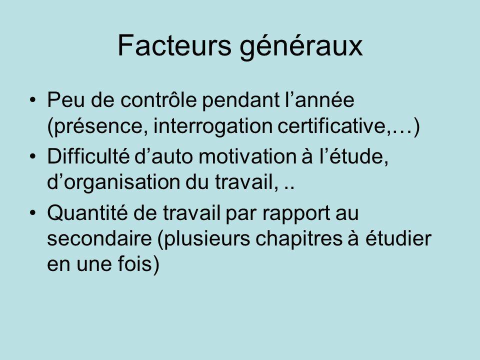 Facteurs généraux Peu de contrôle pendant lannée (présence, interrogation certificative,…) Difficulté dauto motivation à létude, dorganisation du travail,..