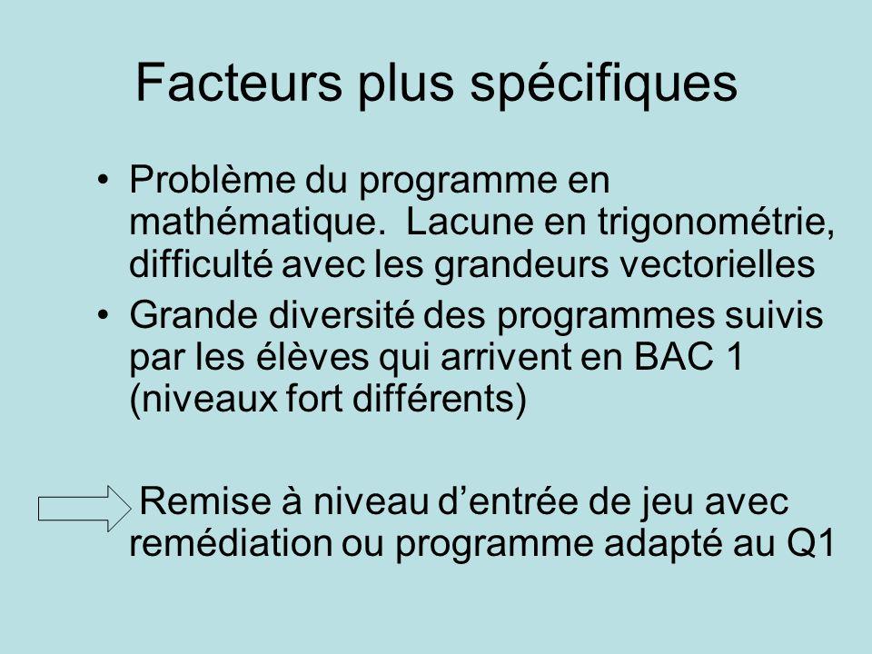 Facteurs plus spécifiques Problème du programme en mathématique.