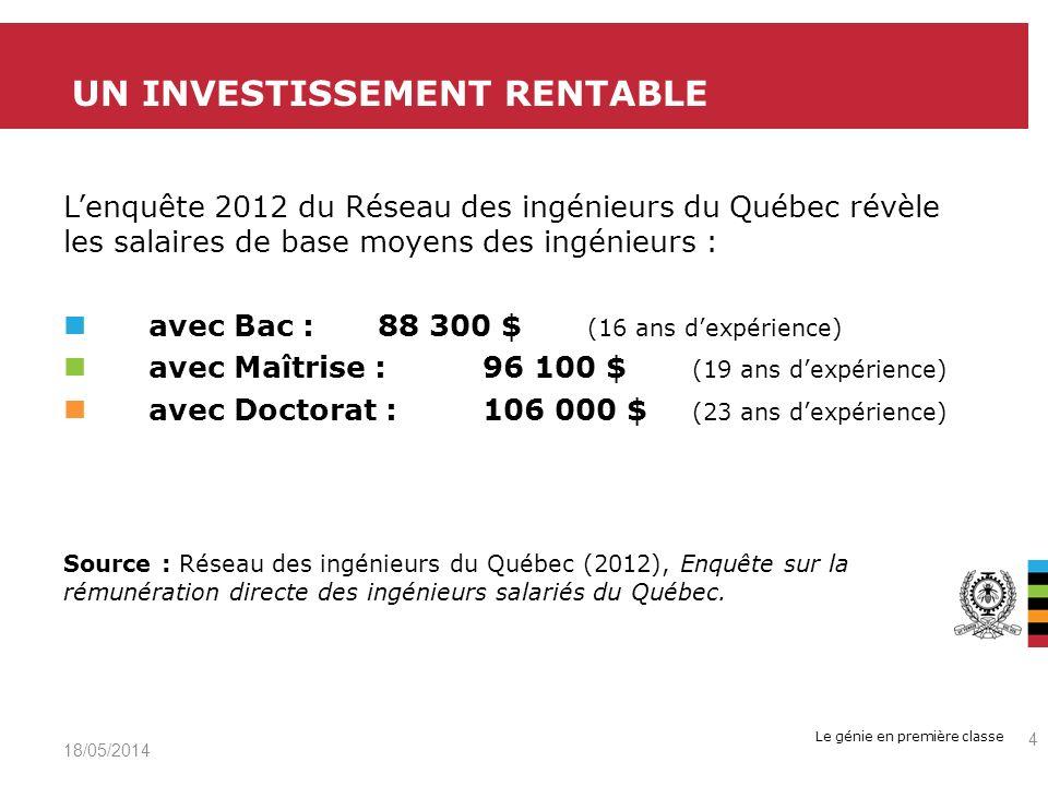 Le génie en première classe 19/05/2014 4 UN INVESTISSEMENT RENTABLE Lenquête 2012 du Réseau des ingénieurs du Québec révèle les salaires de base moyens des ingénieurs : avec Bac : 88 300 $ (16 ans dexpérience) avec Maîtrise : 96 100 $ (19 ans dexpérience) avec Doctorat :106 000 $ (23 ans dexpérience) Source : Réseau des ingénieurs du Québec (2012), Enquête sur la rémunération directe des ingénieurs salariés du Québec.