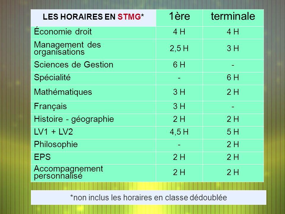 LES HORAIRES EN STMG* 1èreterminale Économie droit 4 H Management des organisations 2,5 H3 H Sciences de Gestion 6 H- Spécialité -6 H Mathématiques 3