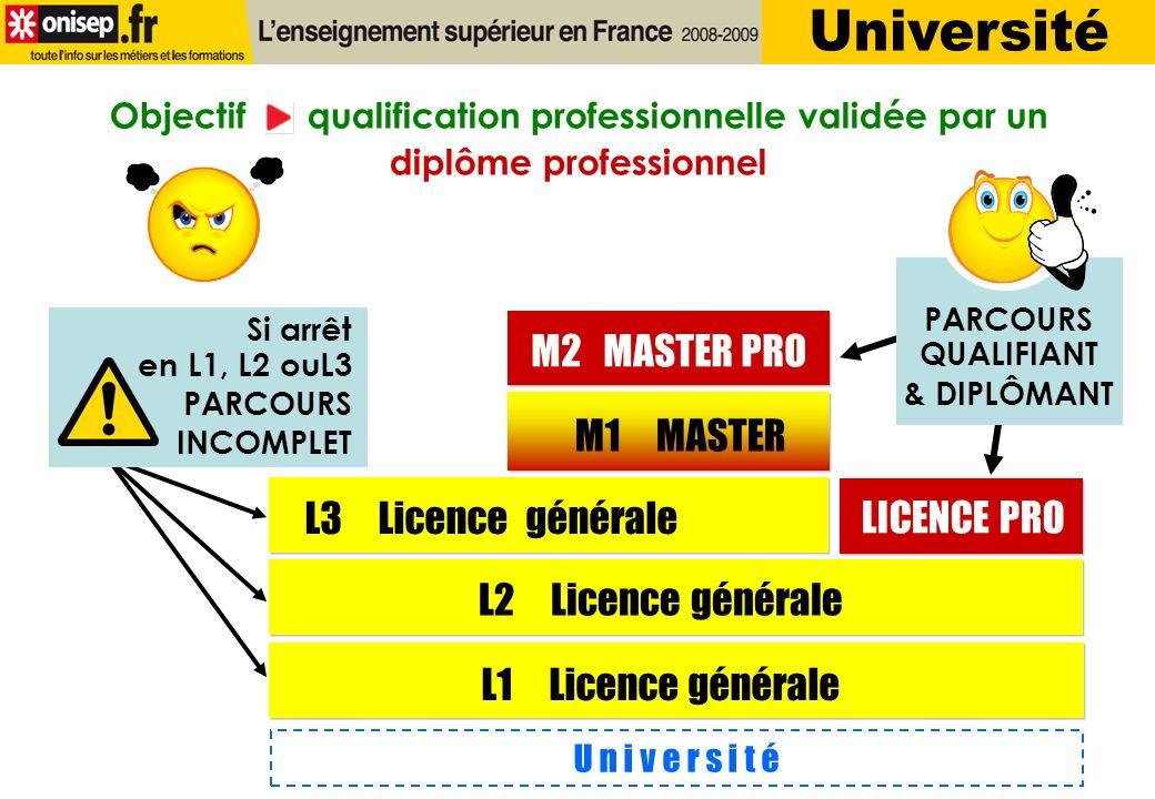 U n i v e r s i t é L1 Licence générale M1 MASTER M2 MASTER PRO L2 Licence générale L3 Licence générale LICENCE PRO Si arrêt en L1, L2 ouL3 PARCOURS INCOMPLET Objectif qualification professionnelle validée par un diplôme professionnel PARCOURS QUALIFIANT & DIPLÔMANT