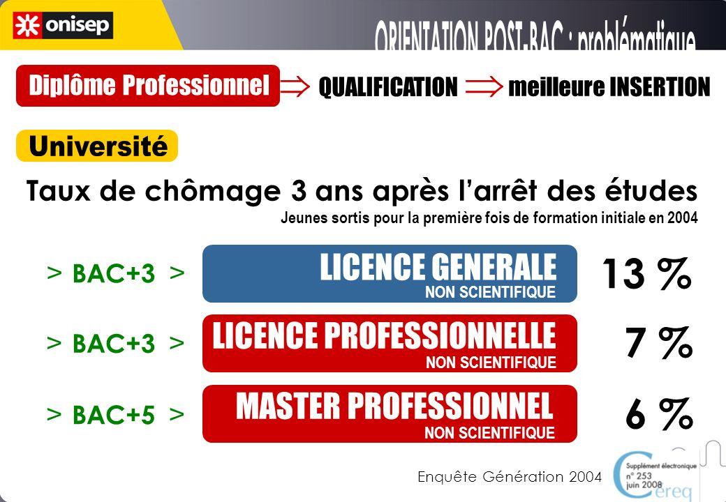 QUALIFICATION meilleure INSERTION Taux de chômage 3 ans après larrêt des études Jeunes sortis pour la première fois de formation initiale en 2004 LICENCE GENERALE LICENCE PROFESSIONNELLE MASTER PROFESSIONNEL NON SCIENTIFIQUE 13 % 7 % 6 % Source : Bref n° 253, Juin 2008, CEREQ (Enquête « Génération 2004 ») Enquête Génération 2004 BAC+3 BAC+5 Diplôme Professionnel