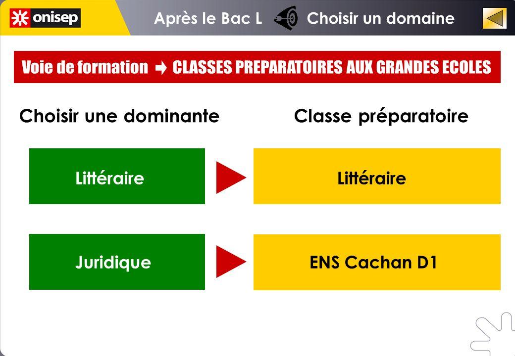 Choisir une dominante Classe préparatoire Littéraire Juridique ENS Cachan D1 Après le Bac L Choisir un domaine