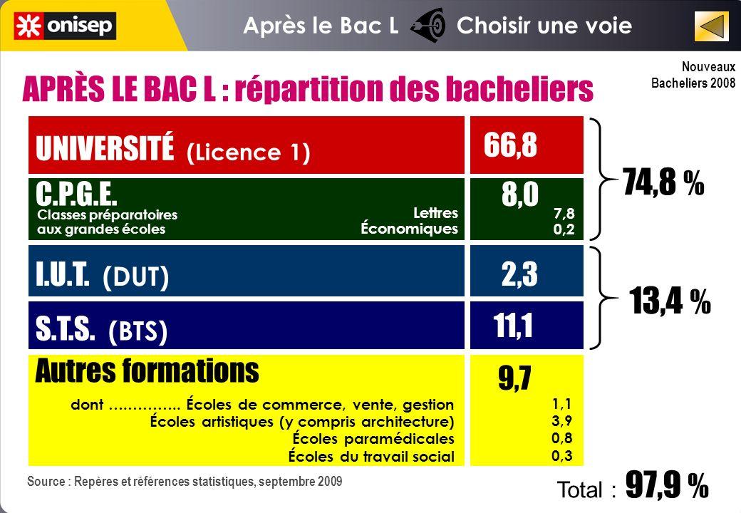 Nouveaux Bacheliers 2008 Après le Bac L Choisir une voie Source : Repères et références statistiques, septembre 2009 UNIVERSITÉ (Licence 1) 66,8 C.P.G.E.