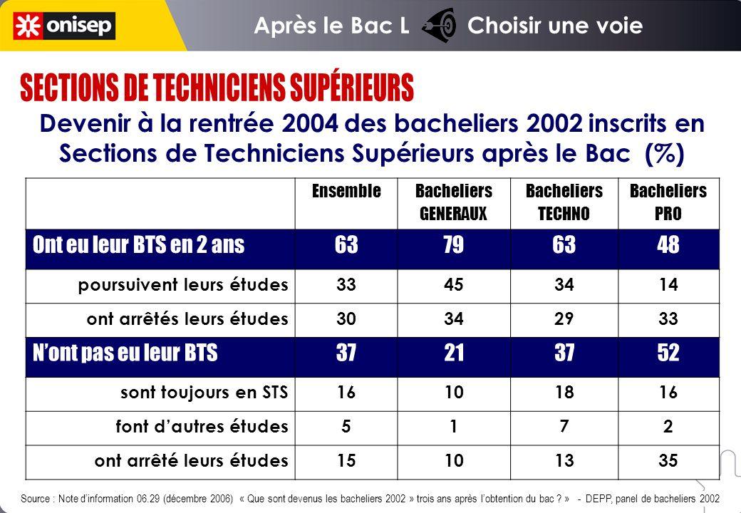 Ensemble Bacheliers GENERAUX Bacheliers TECHNO Bacheliers PRO Ont eu leur BTS en 2 ans63796348 poursuivent leurs études33453414 ont arrêtés leurs études30342933 Nont pas eu leur BTS37213752 sont toujours en STS16101816 font dautres études5172 ont arrêté leurs études15101335 Devenir à la rentrée 2004 des bacheliers 2002 inscrits en Sections de Techniciens Supérieurs après le Bac (%) Source : Note dinformation 06.29 (décembre 2006) « Que sont devenus les bacheliers 2002 » trois ans après lobtention du bac .