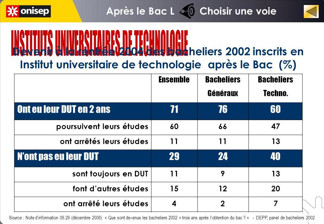 Ensemble Bacheliers Généraux Bacheliers Techno.