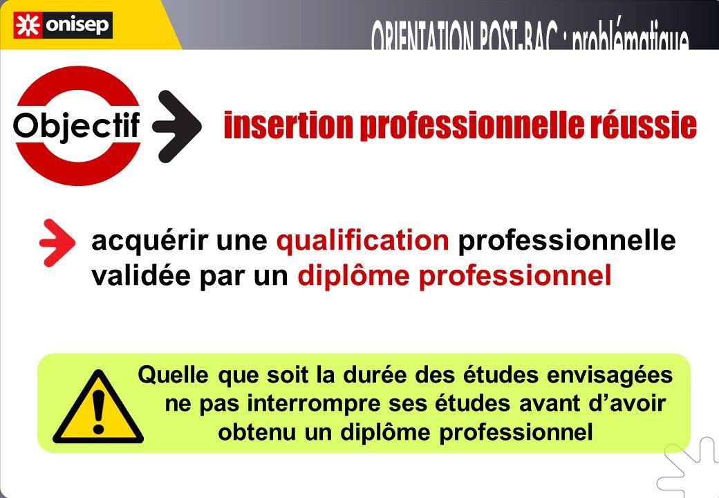 acquérir une qualification professionnelle validée par un diplôme professionnel Quelle que soit la durée des études envisagées ne pas interrompre ses études avant davoir obtenu un diplôme professionnel Objectif