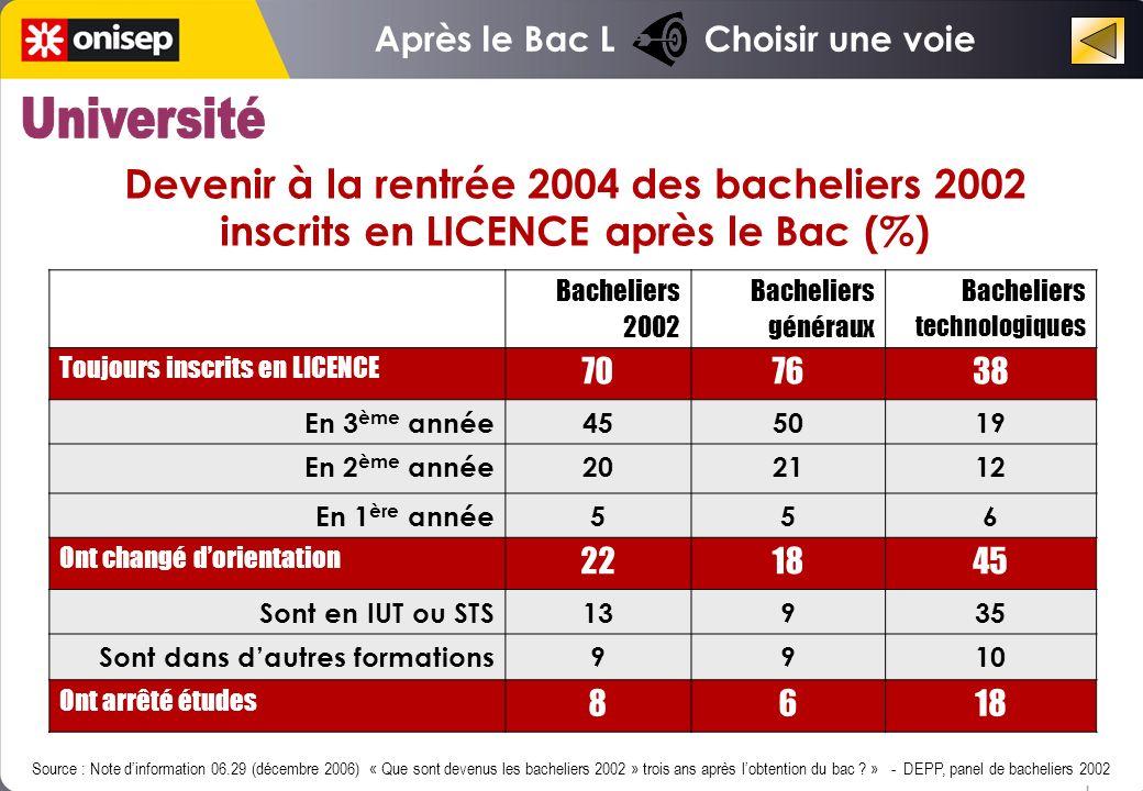 Devenir à la rentrée 2004 des bacheliers 2002 inscrits en LICENCE après le Bac (%) Source : Note dinformation 06.29 (décembre 2006) « Que sont devenus les bacheliers 2002 » trois ans après lobtention du bac .