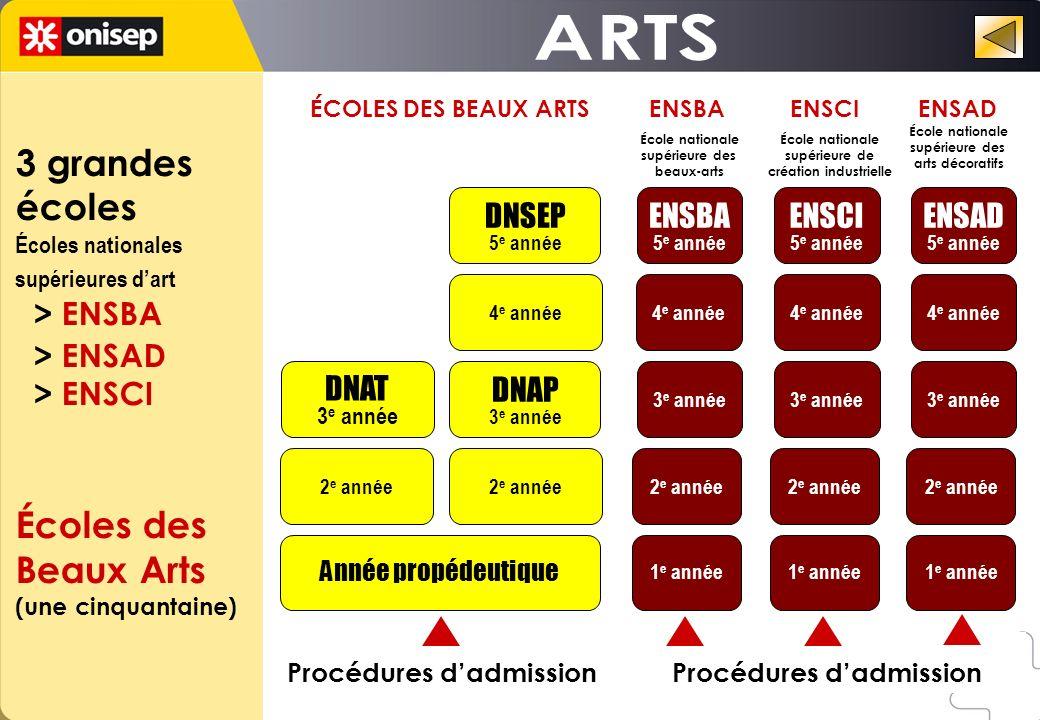 Année propédeutique 2 e année DNAT 3 e année 2 e année DNAP 3 e année 4 e année DNSEP 5 e année 1 e année 2 e année 3 e année 4 e année ENSBA 5 e année 1 e année 2 e année 3 e année 4 e année ENSCI 5 e année 1 e année 2 e année 3 e année 4 e année ENSAD 5 e année Procédures dadmission ÉCOLES DES BEAUX ARTS ENSBA ENSCI ENSAD 3 grandes écoles Écoles nationales supérieures dart > ENSBA > ENSAD > ENSCI Écoles des Beaux Arts (une cinquantaine) École nationale supérieure des arts décoratifs École nationale supérieure de création industrielle École nationale supérieure des beaux-arts