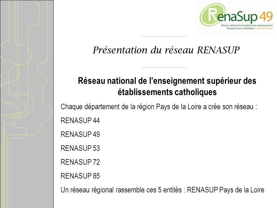 Présentation du réseau RENASUP Réseau national de lenseignement supérieur des établissements catholiques Chaque département de la région Pays de la Loire a crée son réseau : RENASUP 44 RENASUP 49 RENASUP 53 RENASUP 72 RENASUP 85 Un réseau régional rassemble ces 5 entités : RENASUP Pays de la Loire