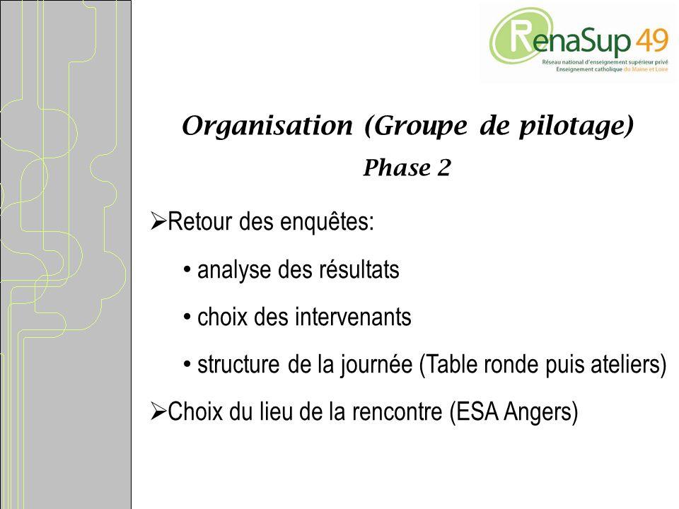Organisation (Groupe de pilotage) Phase 2 Retour des enquêtes: analyse des résultats choix des intervenants structure de la journée (Table ronde puis ateliers) Choix du lieu de la rencontre (ESA Angers)