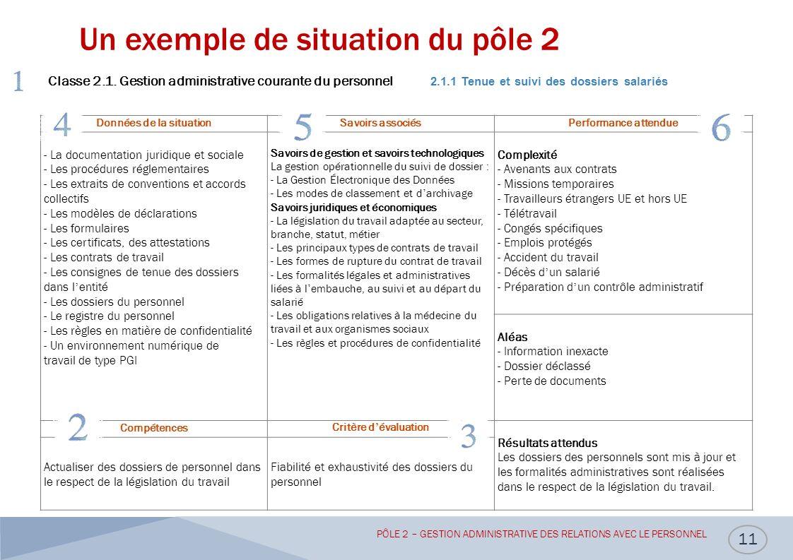 Un exemple de situation du pôle 2 11 Classe 2.1.