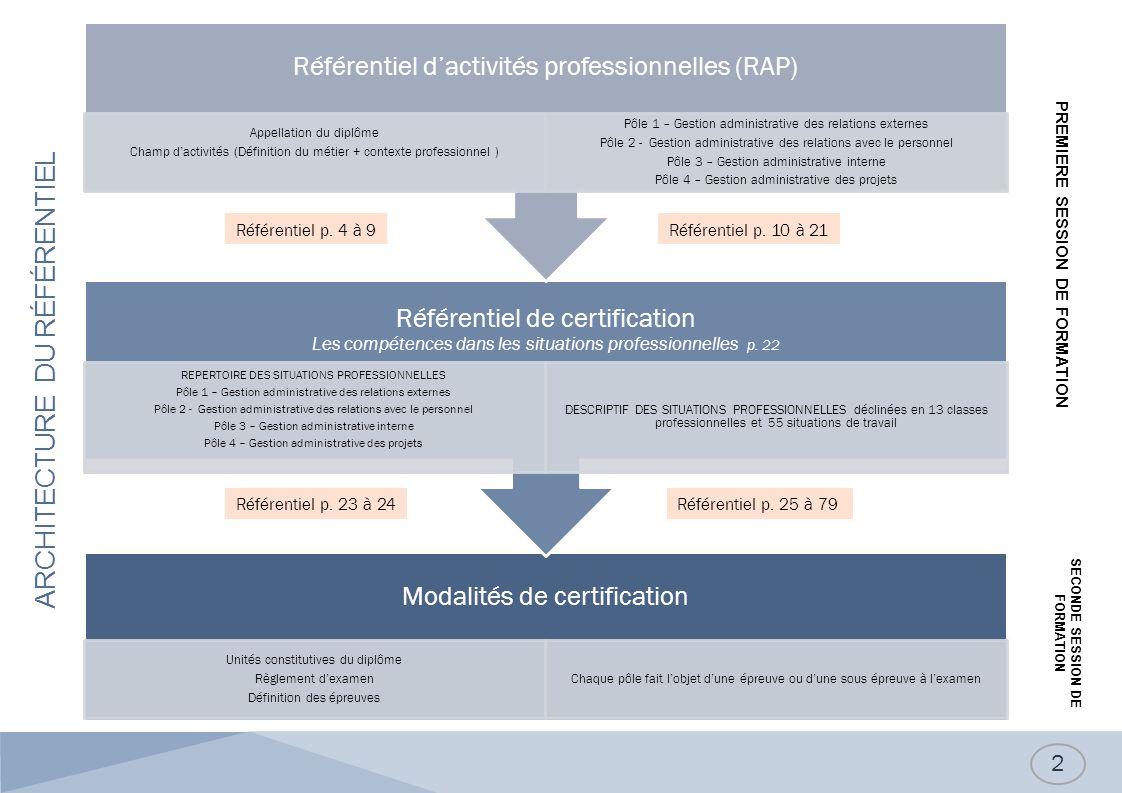 13 Le gestionnaire administratif inscrit son activité au cœur du système dinformation de lorganisation.