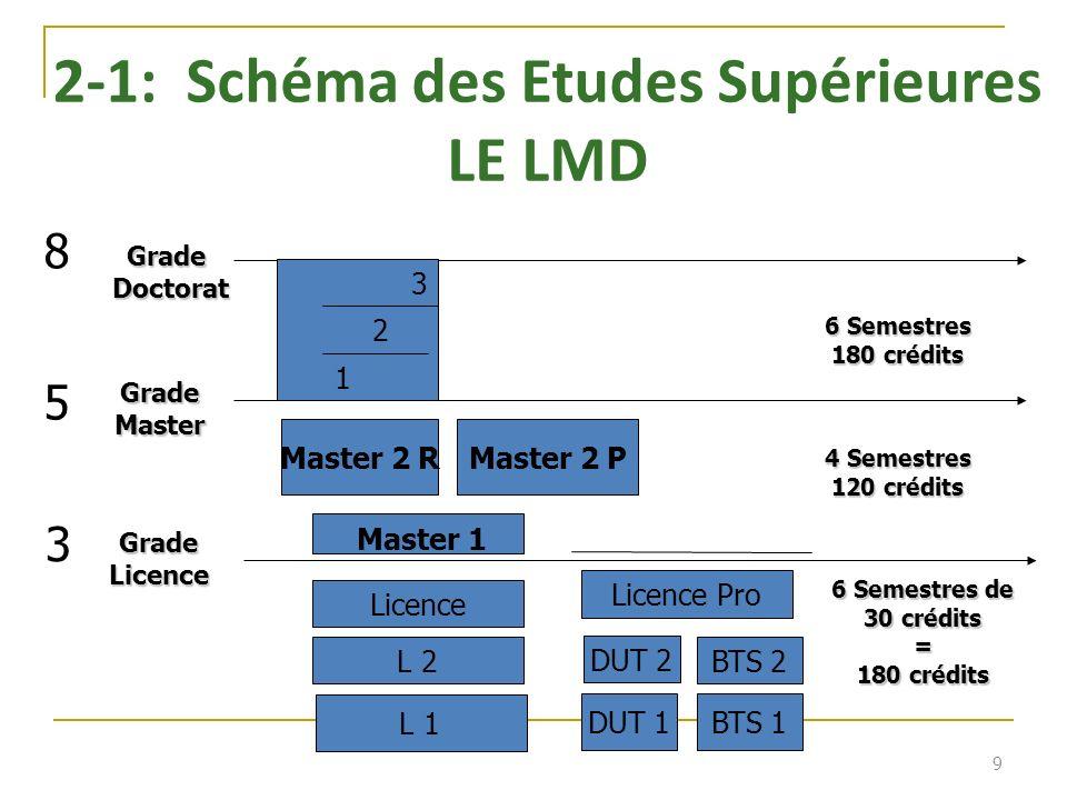 2-1: Schéma des Etudes Supérieures LE LMD 9 GradeLicence GradeMaster GradeDoctorat Master 1 6 Semestres de 30 crédits = 180 crédits 4 Semestres 120 crédits 6 Semestres 180 crédits Master 2 RMaster 2 P Licence L 2 L 1 Licence Pro DUT 1 DUT 2 BTS 2 BTS 1 1 3 2 3 5 8