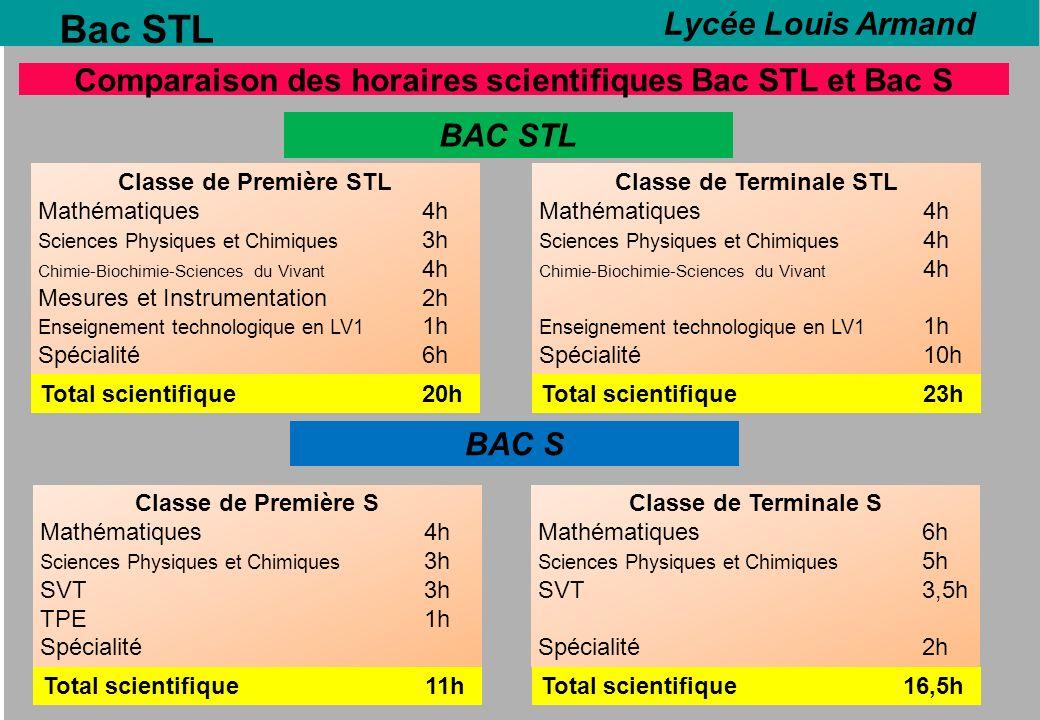 Bac STL Comparaison des horaires scientifiques Bac STL et Bac S BAC STL Classe de Première STL Mathématiques4h Sciences Physiques et Chimiques 3h Chim