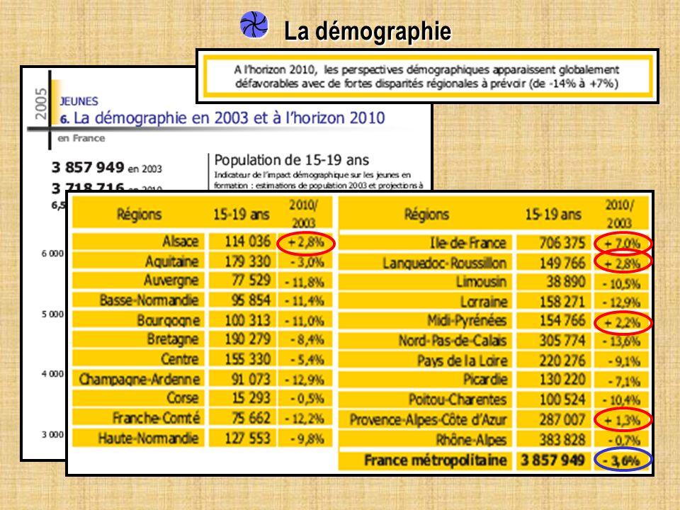 La démographie La démographie Population 15-19 ans