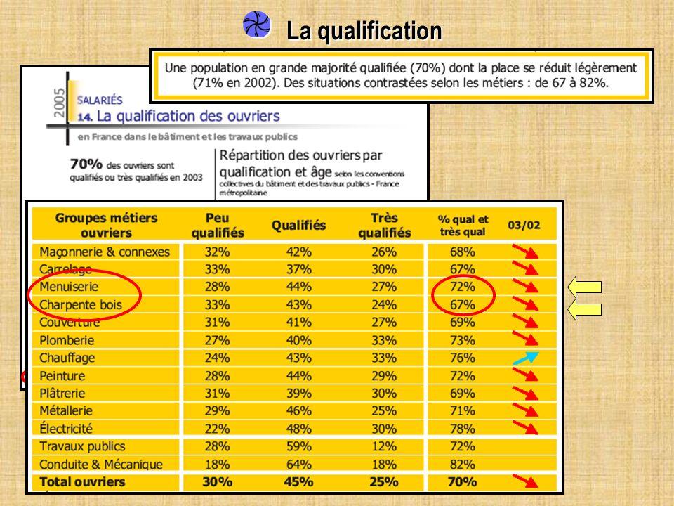 La qualification La qualification