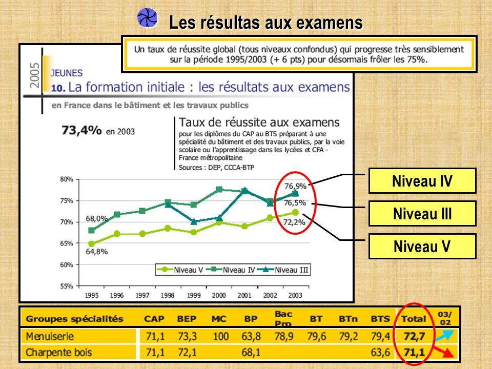 Les résultas aux examens Les résultas aux examens Niveau V Niveau III Niveau IV