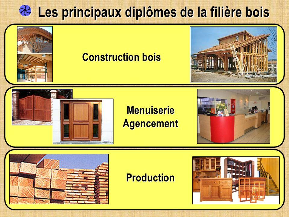 Les principaux diplômes de la filière bois Les principaux diplômes de la filière boisProduction Construction bois Menuiserie Agencement