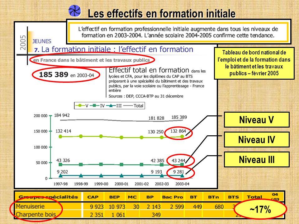 Les effectifs en formation initiale Les effectifs en formation initiale Tableau de bord national de lemploi et de la formation dans le bâtiment et les