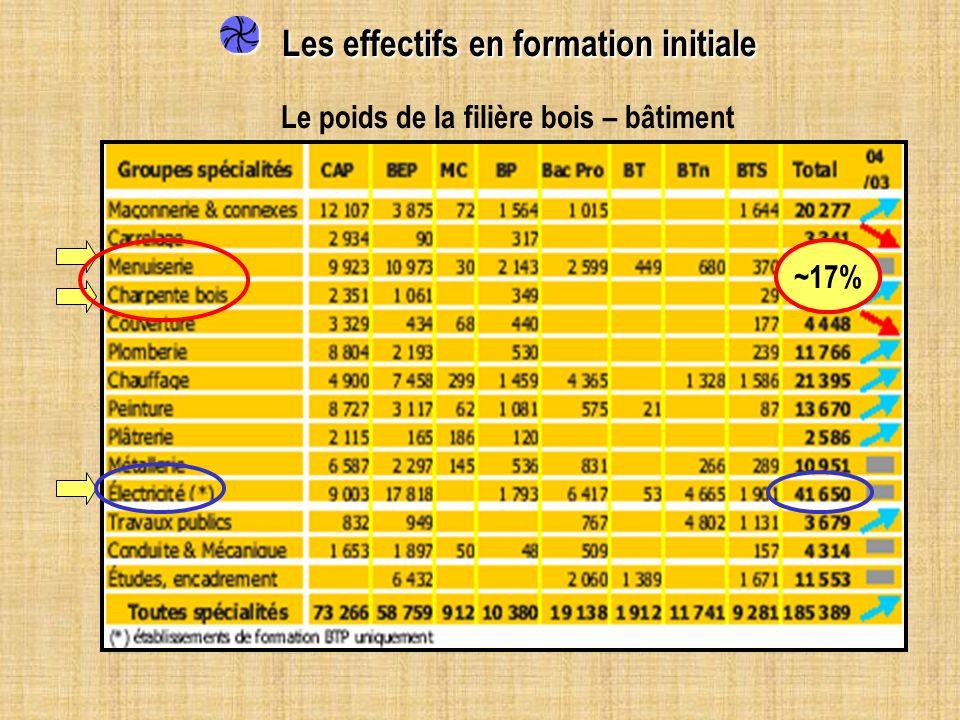 Les effectifs en formation initiale Les effectifs en formation initiale Le poids de la filière bois – bâtiment ~17%