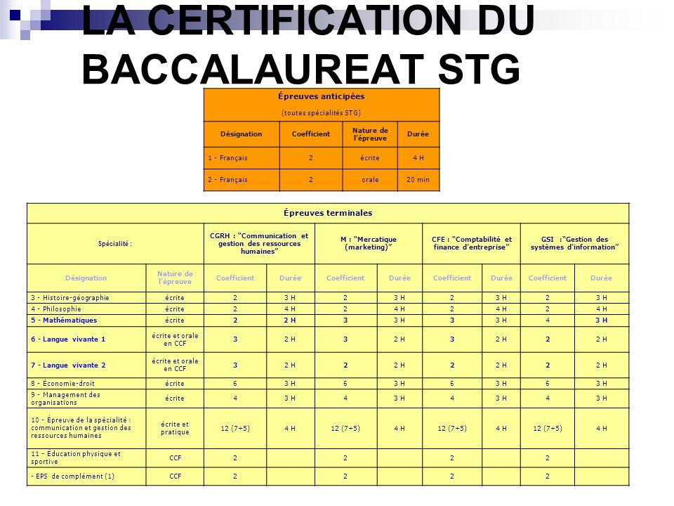 LA CERTIFICATION DU BACCALAUREAT STG Épreuves anticipées (toutes spécialités STG) DésignationCoefficient Nature de lépreuve Durée 1 - Français2écrite4