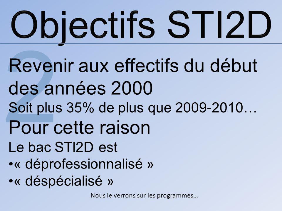 Nous le verrons sur les programmes… 2 Revenir aux effectifs du début des années 2000 Soit plus 35% de plus que 2009-2010… Pour cette raison Le bac STI2D est « déprofessionnalisé » « déspécialisé »