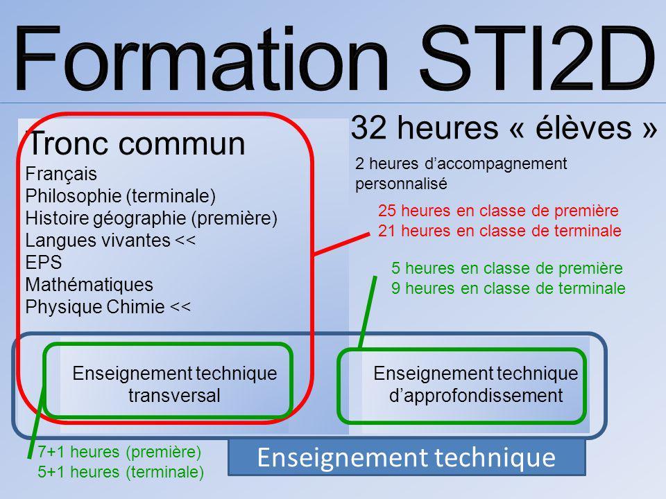 Tronc commun Français Philosophie (terminale) Histoire géographie (première) Langues vivantes << EPS Mathématiques Physique Chimie << Enseignement tec