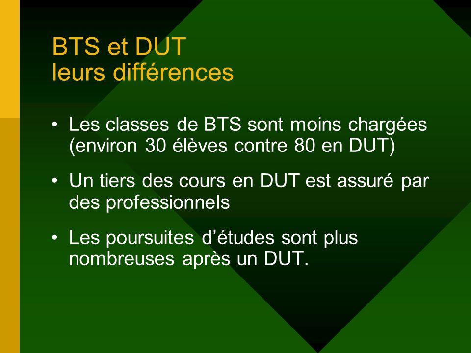 BTS et DUT leurs différences Les classes de BTS sont moins chargées (environ 30 élèves contre 80 en DUT) Un tiers des cours en DUT est assuré par des professionnels Les poursuites détudes sont plus nombreuses après un DUT.