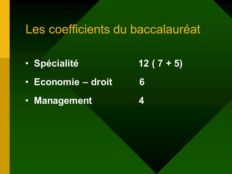 Les coefficients du baccalauréat Spécialité 12 ( 7 + 5) Economie – droit 6 Management 4