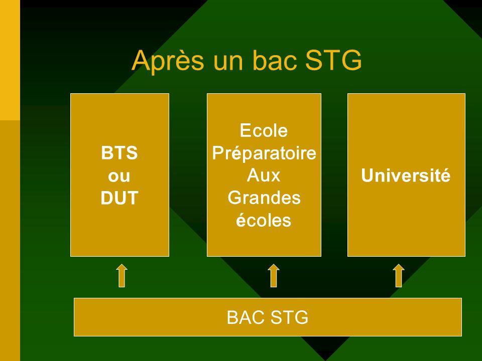 Après un bac STG BAC STG BTS ou DUT Ecole Pr é paratoire Aux Grandes é coles Université