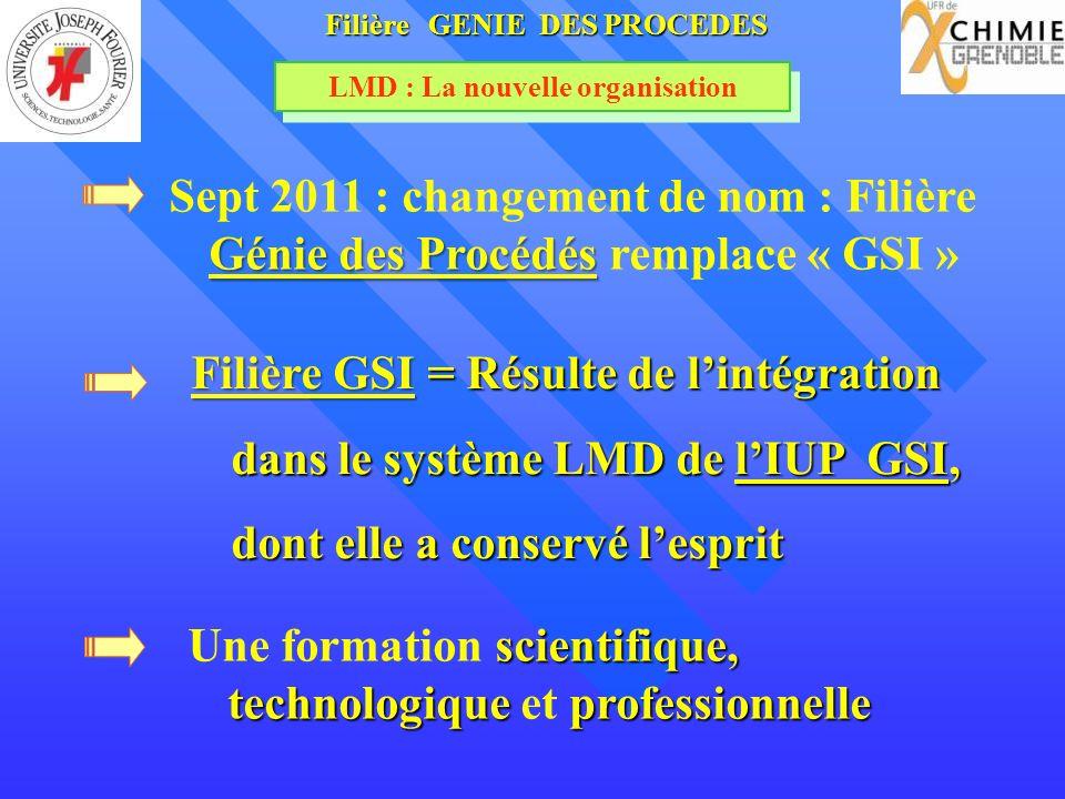LMD : La nouvelle organisation Filière GSI = Résulte de lintégration dans le système LMD de lIUP GSI, dont elle a conservé lesprit Filière GENIE DES P
