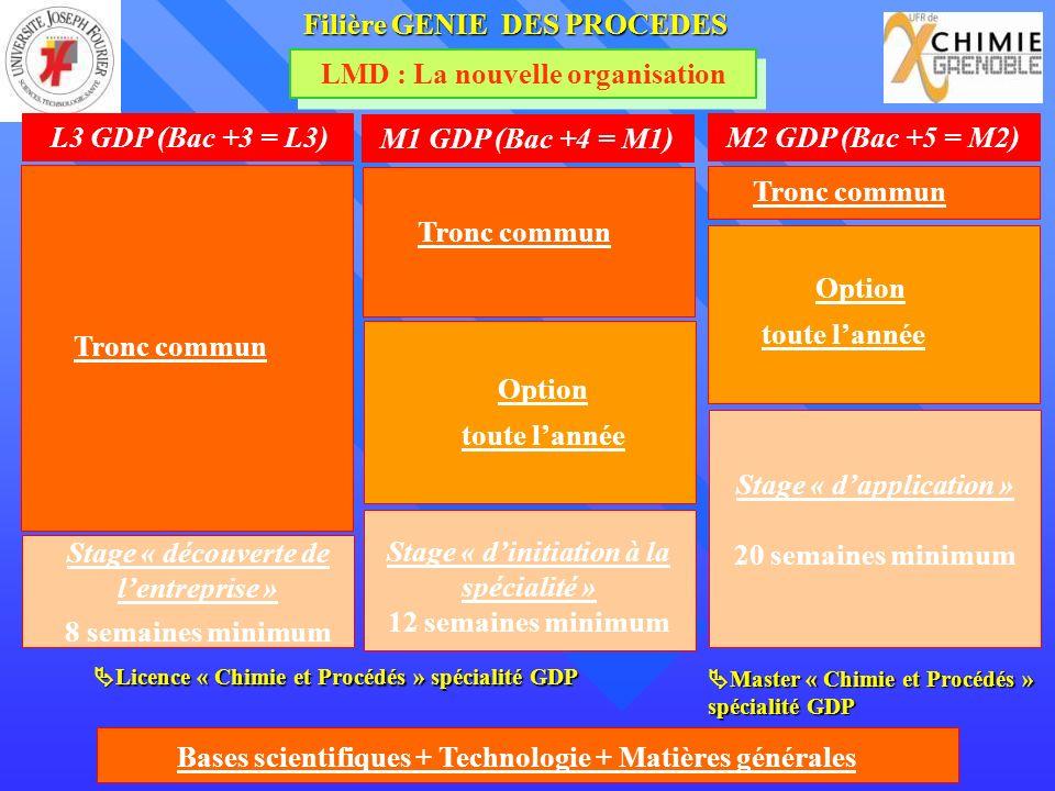 LMD : La nouvelle organisation FilièreGENIE DES PROCEDES Filière GENIE DES PROCEDES Bases scientifiques + Technologie + Matières générales L3 GDP (Bac