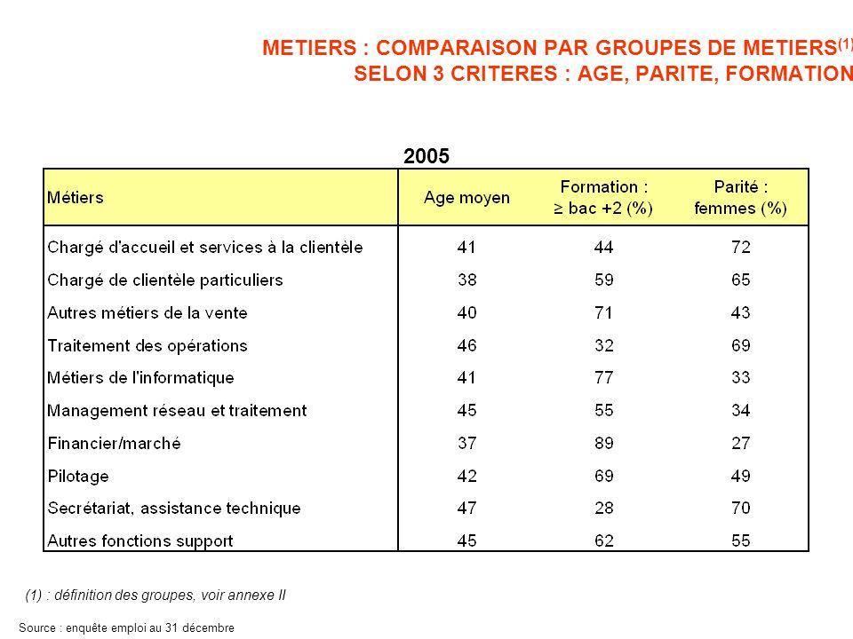 METIERS : COMPARAISON PAR GROUPES DE METIERS SELON 3 CRITERES : AGE, PARITE, FORMATION Dans les pages suivantes : <> < Age (années) Parité : % de femmes Formation : % de bac +2 et plus 55 % 54 % 42 ans Critères moyens dans la banque Lecture du graphique : lâge moyen des salariés dans la banque est de 42 ans, les femmes représentent 55% des effectifs (45 % pour les hommes) et 54% des salariés ont un bac + 2 ou plus Source : enquête emploi au 31 décembre Moyenne bancaire Groupe de métier étudié